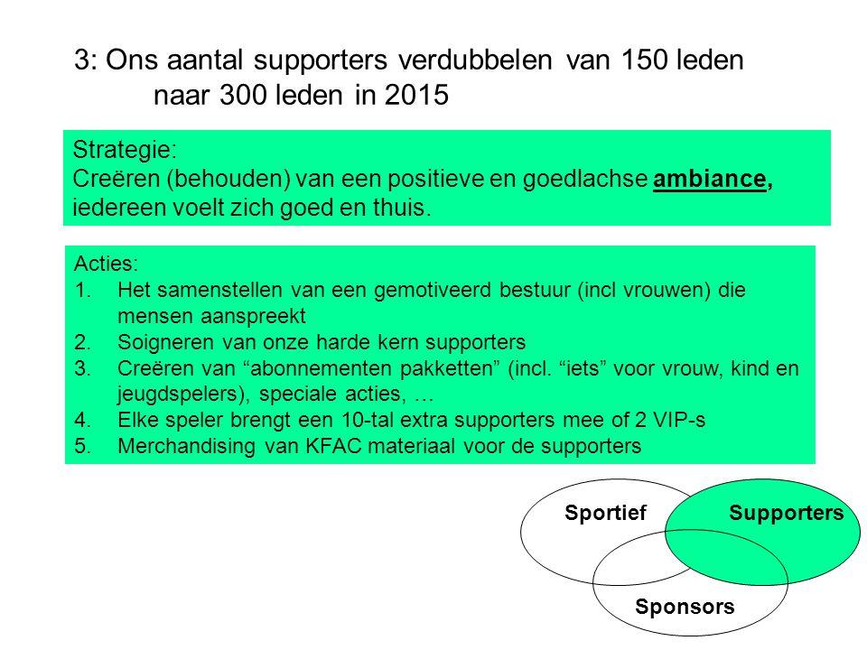SportiefSupporters Sponsors 3: Ons aantal supporters verdubbelen van 150 leden naar 300 leden in 2015 Strategie: Creëren (behouden) van een positieve