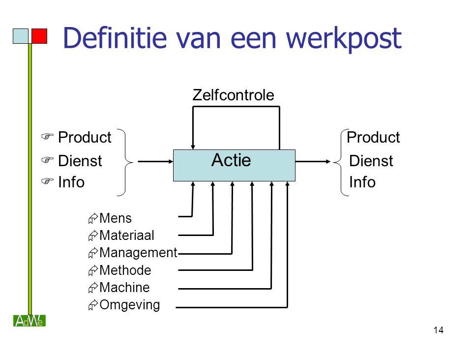 14 Definitie van een werkpost Zelfcontrole  Product Product  Dienst Actie Dienst  Info Info  Mens  Materiaal  Management  Methode  Machine  O