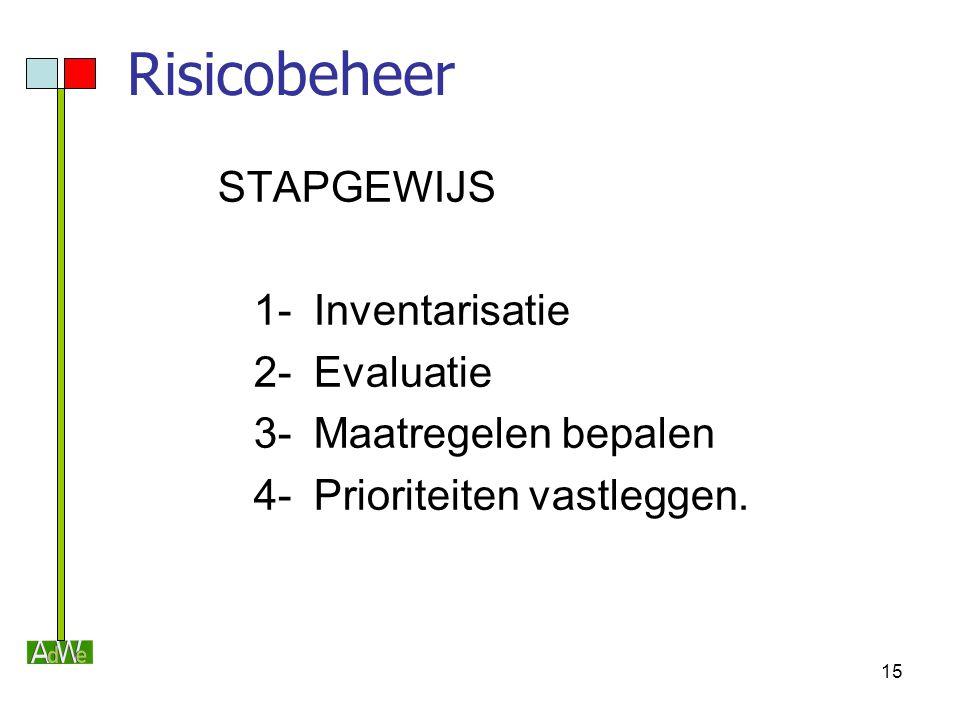 15 Risicobeheer STAPGEWIJS 1-Inventarisatie 2-Evaluatie 3-Maatregelen bepalen 4-Prioriteiten vastleggen.