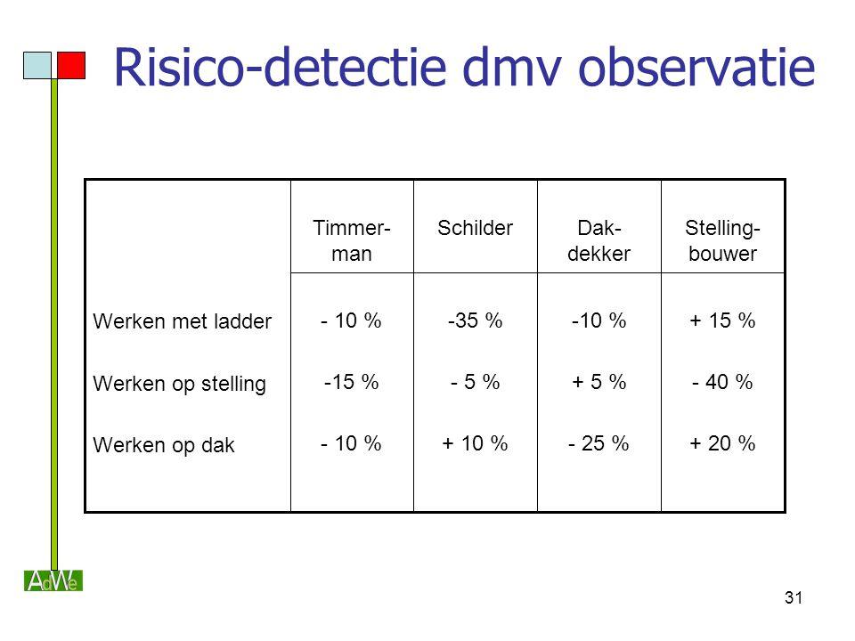 31 Risico-detectie dmv observatie + 15 % - 40 % + 20 % -10 % + 5 % - 25 % -35 % - 5 % + 10 % - 10 % -15 % - 10 % Stelling- bouwer Dak- dekker Schilder