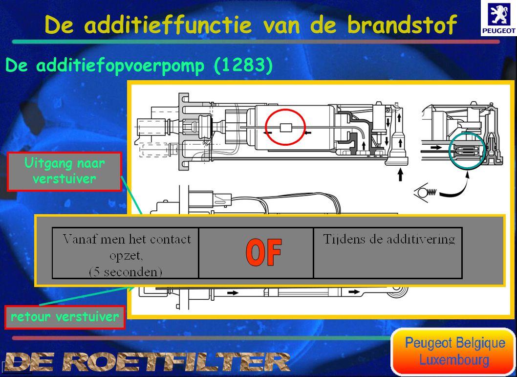 De additiefopvoerpomp (1283) Uitgang naar verstuiver retour verstuiver De anti-terugloopkleppen verhinderen dat er additief wegloopt tijdens het opene