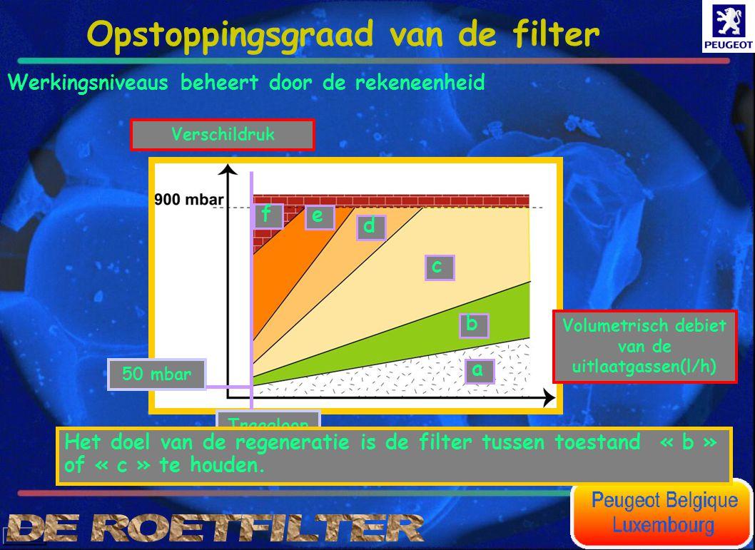 Werkingsniveaus beheert door de rekeneenheid a b c d e f Volumetrisch debiet van de uitlaatgassen(l/h) Verschildruk Traagloop 50 mbar Het doel van de