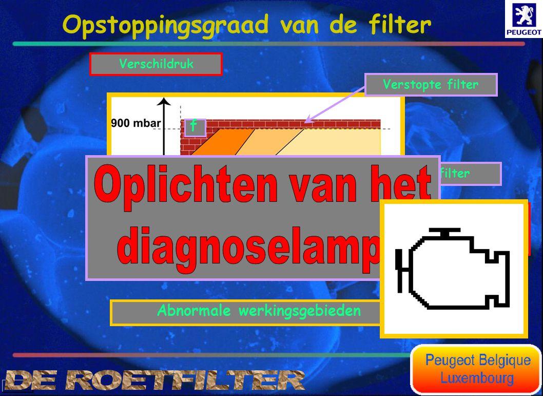 Volumetrisch debiet van de uitlaatgassen(l/h) Verschildruk Abnormale werkingsgebieden a f Lekke filterVerstopte filter Opstoppingsgraad van de filter