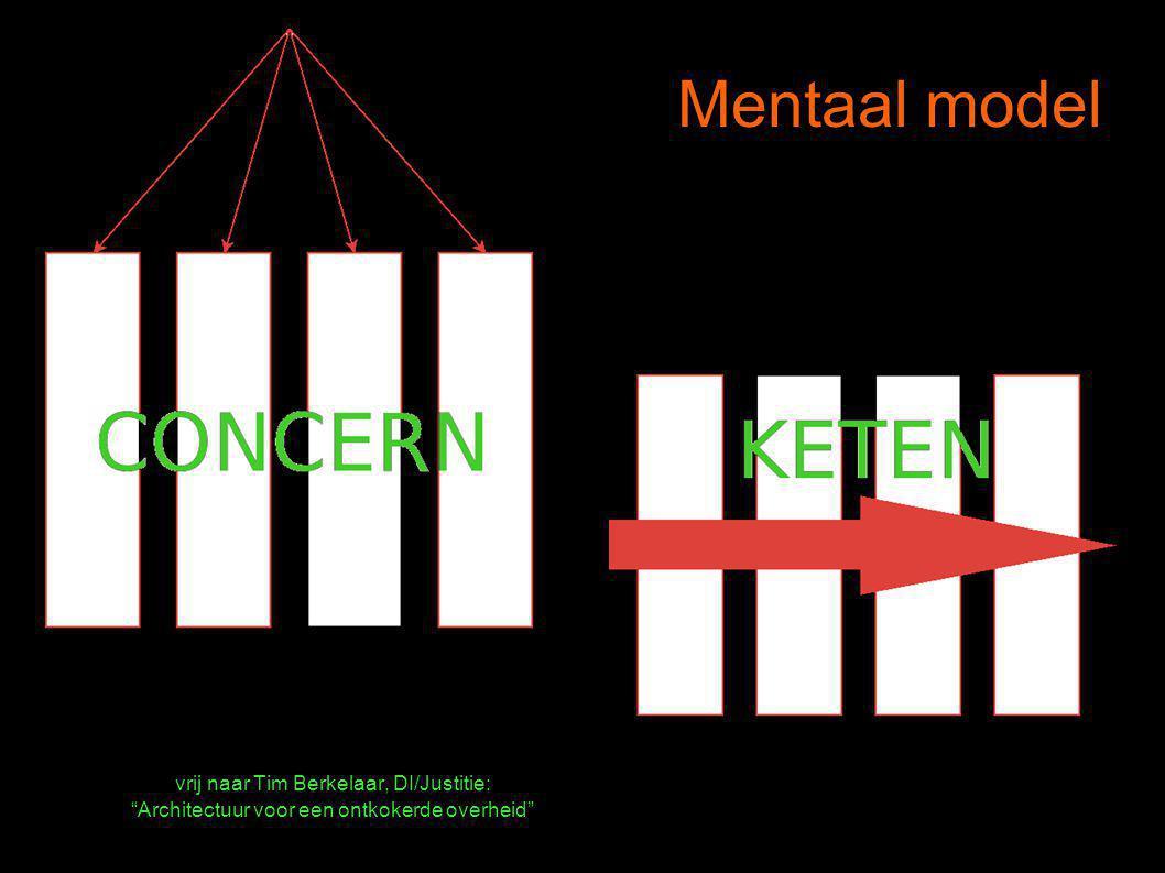 Mentaal model vrij naar Tim Berkelaar, DI/Justitie: Architectuur voor een ontkokerde overheid