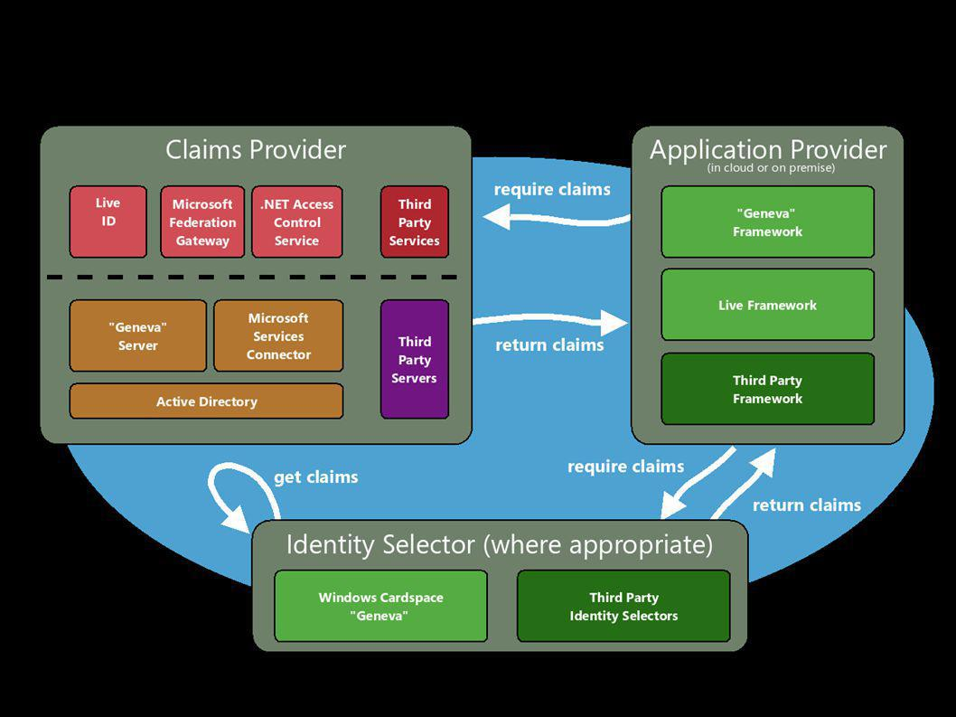 Claims, Claims Based Access, Claims Provider (Security Token Service), Identity Provider, Claims Transformer, Access Control Service, Relaying Parties, Information Cards, Trust Policy, OpenID Provider, Federation Gateway, Identity Selectors Assertions
