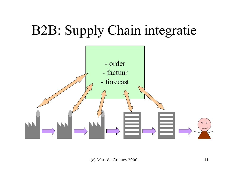 (c) Marc de Graauw B2B: Supply Chain integratie - order - factuur - forecast