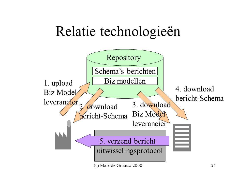 (c) Marc de Graauw 200021 Relatie technologieën 1.