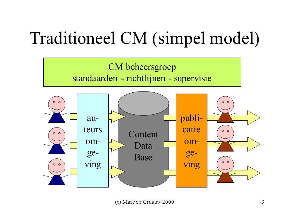 (c) Marc de Graauw 20003 Traditioneel CM (simpel model) Content Data Base CM beheersgroep standaarden - richtlijnen - supervisie au- teurs om- ge- ving publi- catie om- ge- ving