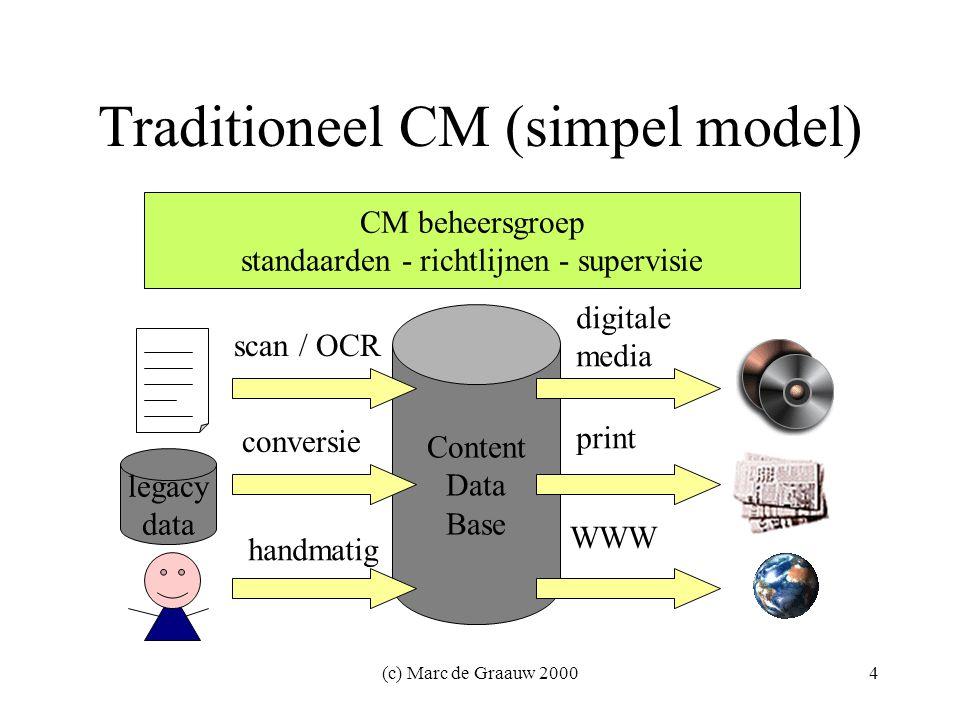 (c) Marc de Graauw 20005 Traditioneel CM: kenmerken centrale opslag eenmalige conversie legacy / papier continue bijwerken door auteurs centrale coördinatie-afdeling één set standaarden & richtlijnen veelheid aan uitvoermedia