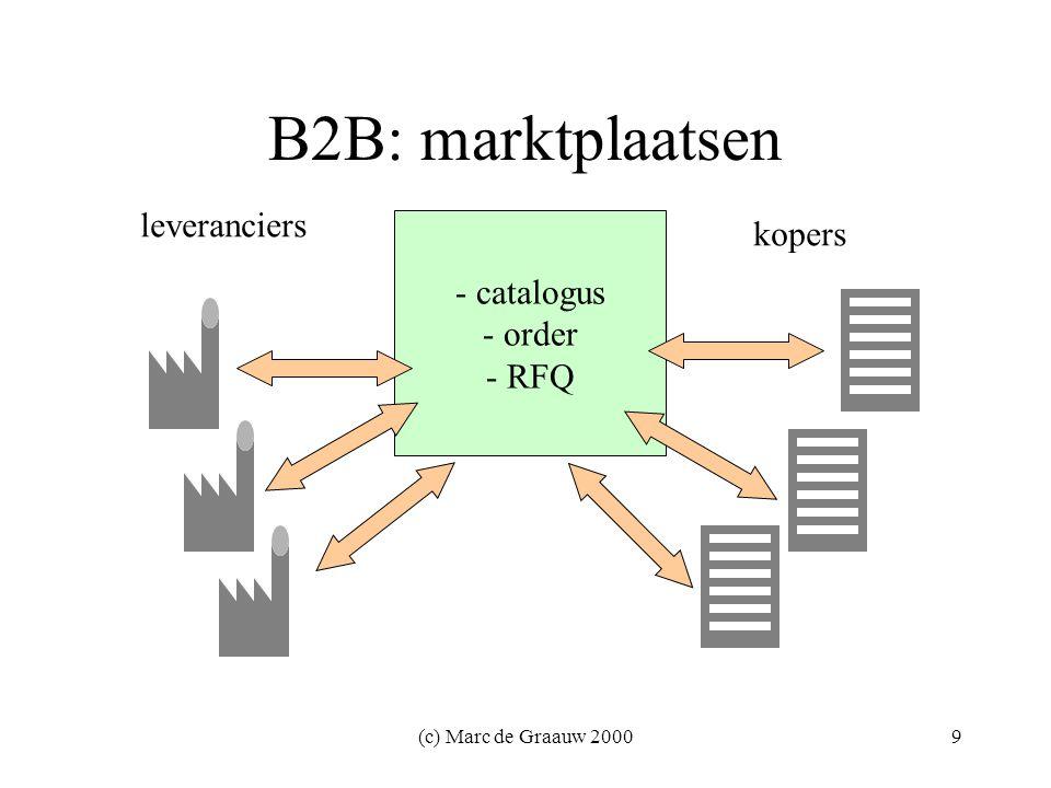 (c) Marc de Graauw 200020 Technologieën - specifiek XML-berichtvocabulaires: –xCBL, Biztalk, Rosettanet, ebXML Uitwisselingsprotocollen: –SOAP, ebXML Transport, UDDI Businessmodellering: –ebXML, tpaML, UDDI, Rosettanet PIPs Repositories: –Biztalk, ebXML Repository