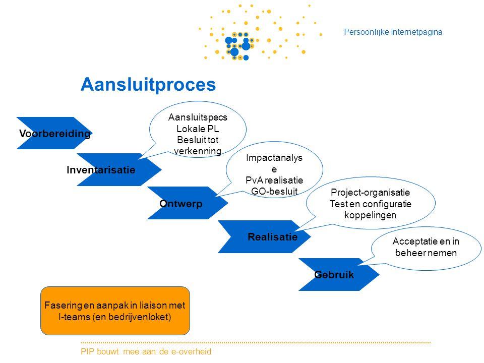 PIP bouwt mee aan de e-overheid Persoonlijke Internetpagina Aansluitproces Voorbereiding Inventarisatie Ontwerp Gebruik Realisatie Impactanalys e PvA