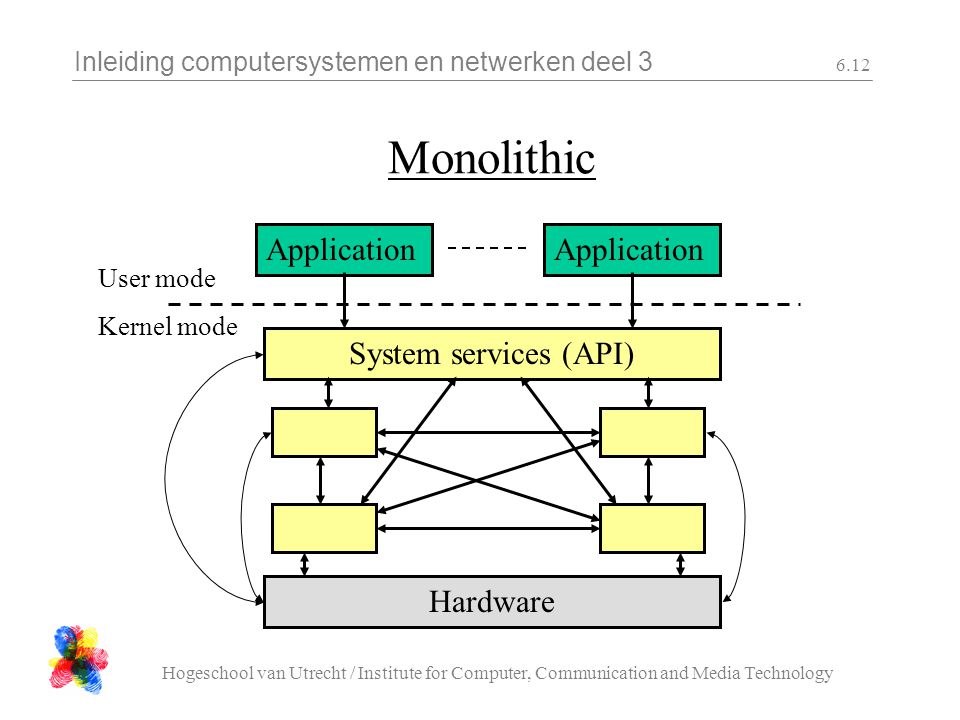 Inleiding computersystemen en netwerken deel 3 Hogeschool van Utrecht / Institute for Computer, Communication and Media Technology 6.12 Monolithic App