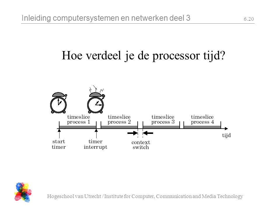 Inleiding computersystemen en netwerken deel 3 Hogeschool van Utrecht / Institute for Computer, Communication and Media Technology 6.20 Hoe verdeel je