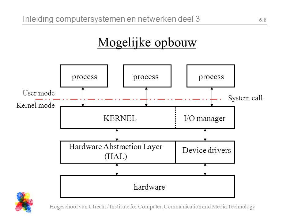 Inleiding computersystemen en netwerken deel 3 Hogeschool van Utrecht / Institute for Computer, Communication and Media Technology 6.19 Wie krijgt de CPU.