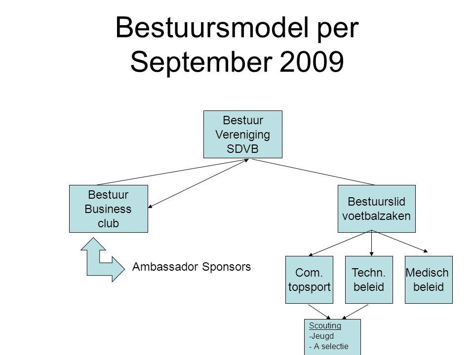 Bestuursmodel per September 2009 Bestuur Vereniging SDVB Bestuur Business club Bestuurslid voetbalzaken Ambassador Sponsors Com. topsport Techn. belei