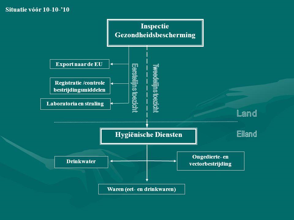 Inspectie Gezondheidsbescherming Hygiënische Diensten Export naar de EU Laboratoria en straling Registratie /controle bestrijdingsmiddelen Drinkwater Waren (eet- en drinkwaren) Ongedierte- en vectorbestrijding Situatie vóór 10-10-'10