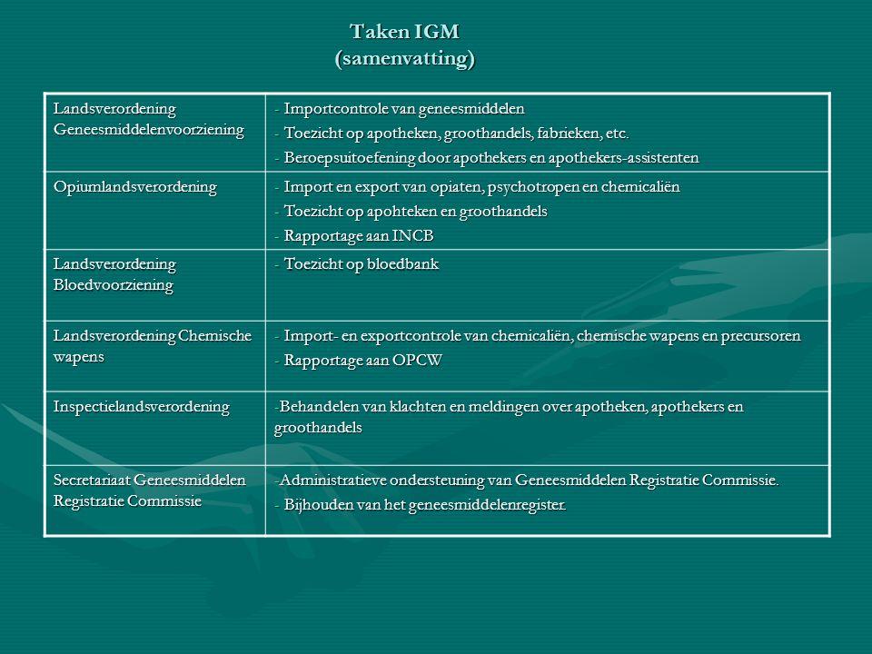 Landsverordening Geneesmiddelenvoorziening - Importcontrole van geneesmiddelen - Toezicht op apotheken, groothandels, fabrieken, etc.