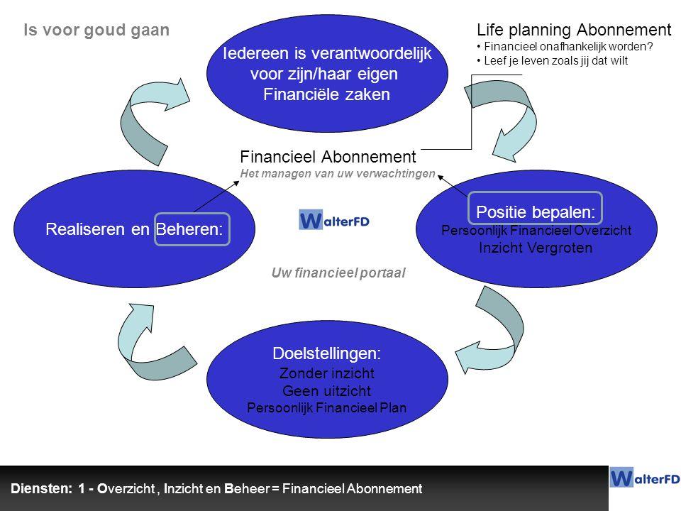 Iedereen is verantwoordelijk voor zijn/haar eigen Financiële zaken Positie bepalen: Persoonlijk Financieel Overzicht Inzicht Vergroten Doelstellingen: Zonder inzicht Geen uitzicht Persoonlijk Financieel Plan Realiseren en Beheren: Uw financieel portaal Financieel Abonnement Het managen van uw verwachtingen Diensten: 1 - Overzicht, Inzicht en Beheer = Financieel Abonnement Is voor goud gaanLife planning Abonnement Financieel onafhankelijk worden.