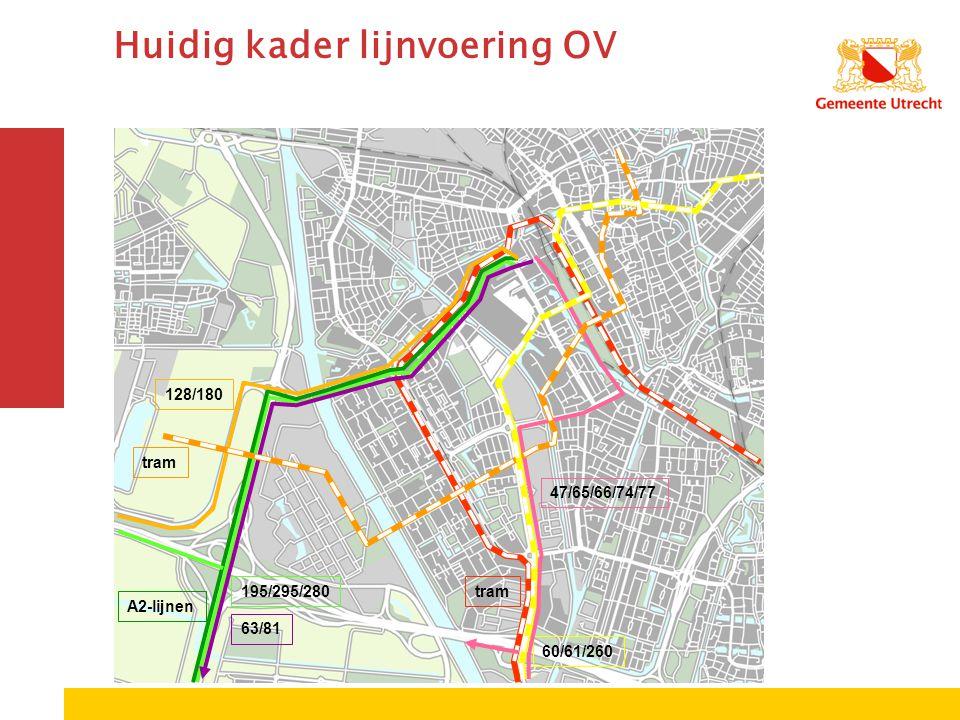 Huidig kader lijnvoering OV 195/295/280 A2-lijnen tram 128/180 60/61/260 47/65/66/74/77 63/81 tram