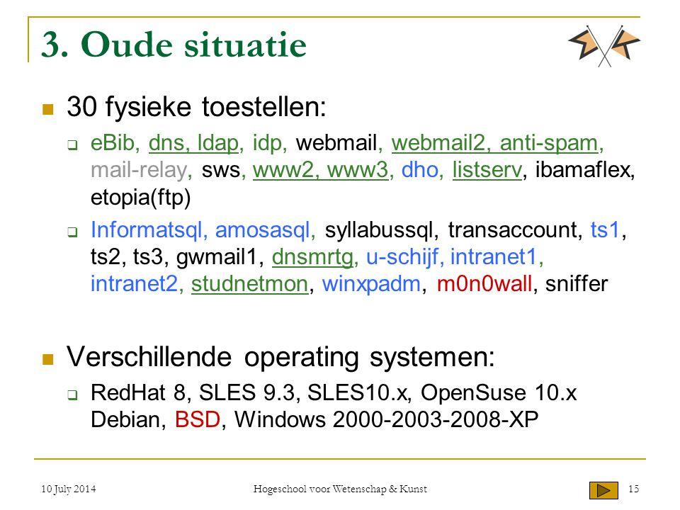 3. Oude situatie 30 fysieke toestellen:  eBib, dns, ldap, idp, webmail, webmail2, anti-spam, mail-relay, sws, www2, www3, dho, listserv, ibamaflex, e