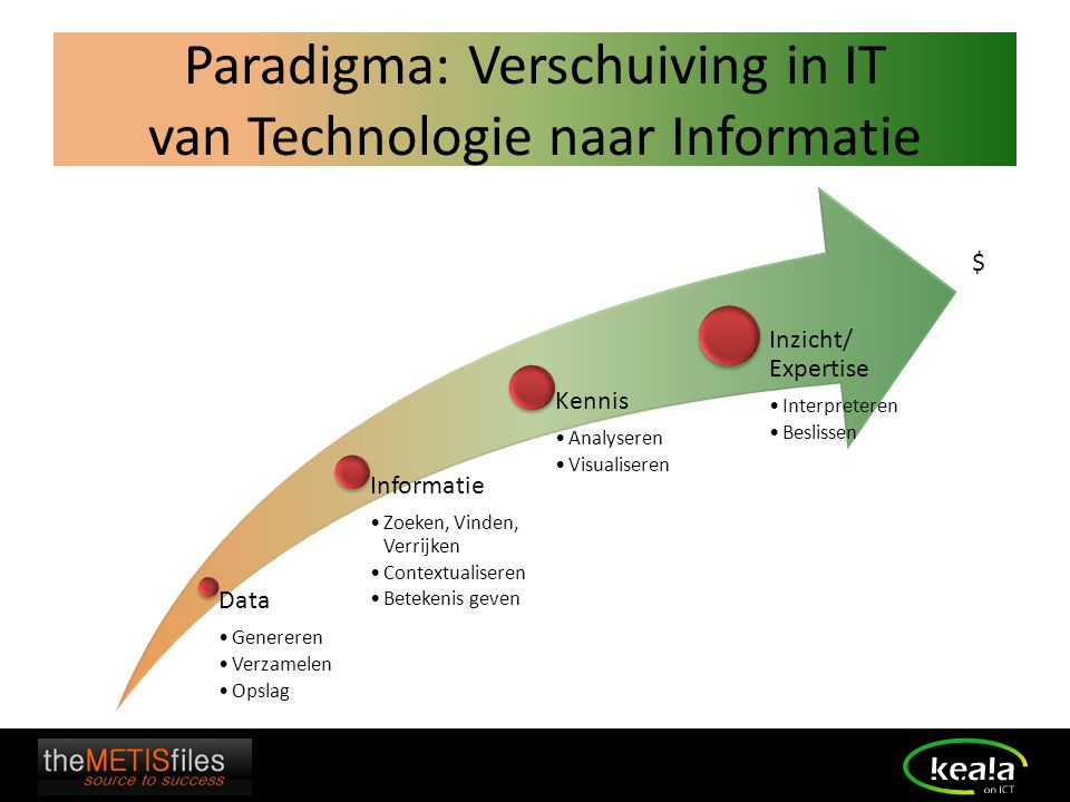 Paradigma: Verschuiving in IT van Technologie naar Informatie Data Genereren Verzamelen Opslag Informatie Zoeken, Vinden, Verrijken Contextualiseren B