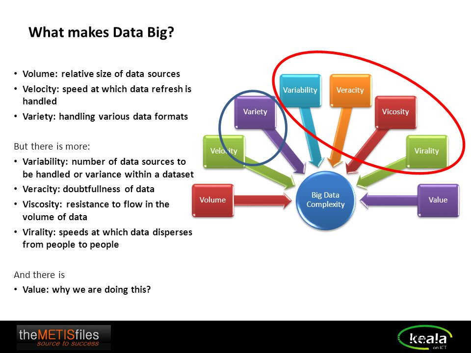 Big Data Complexity VolumeVelocityVarietyVariabilityVeracityVicosityViralityValue What makes Data Big? Volume: relative size of data sources Velocity: