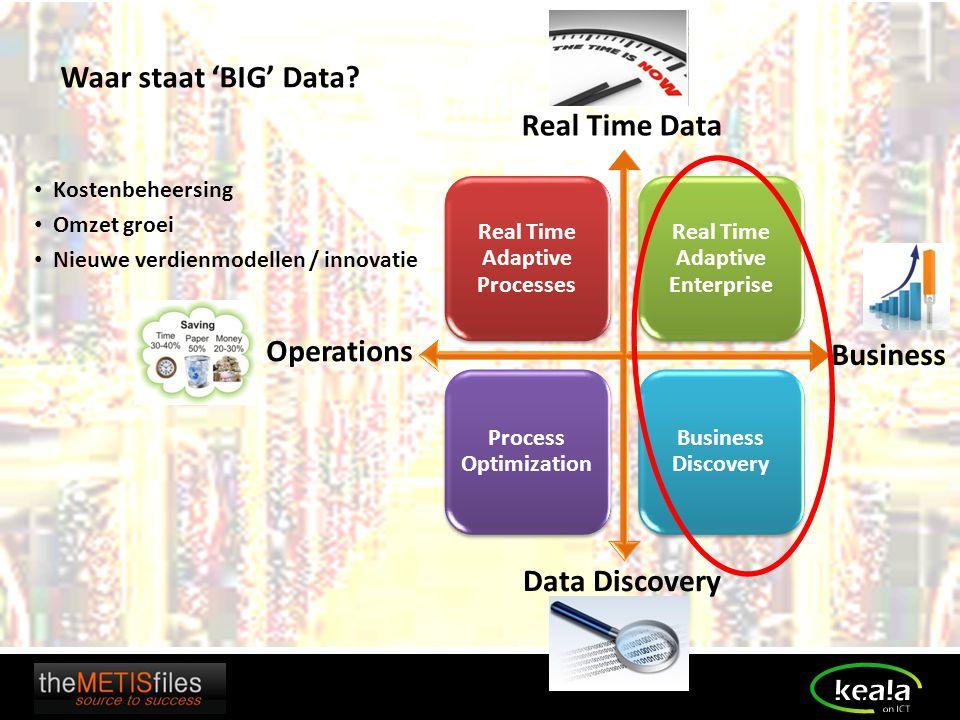 Real Time Adaptive Processes Real Time Adaptive Enterprise Process Optimization Business Discovery Real Time Data Data Discovery Operations Business W