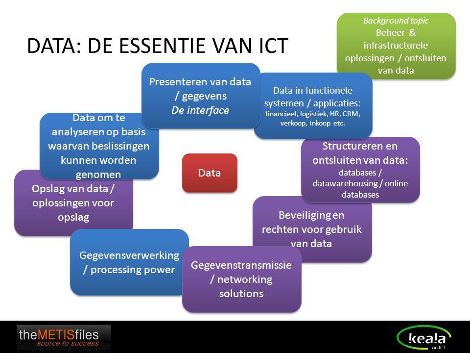 Data - de brandstof van ICT en organisatie Opslaan en beveiligen van data Gegevens- verwerking Verzamelen en genereren van data bedrijfsprocessen Ontsluiten / presenteren van data Beheer van ICT-omgeving Interactie met externe processen Security van ICT-omgeving