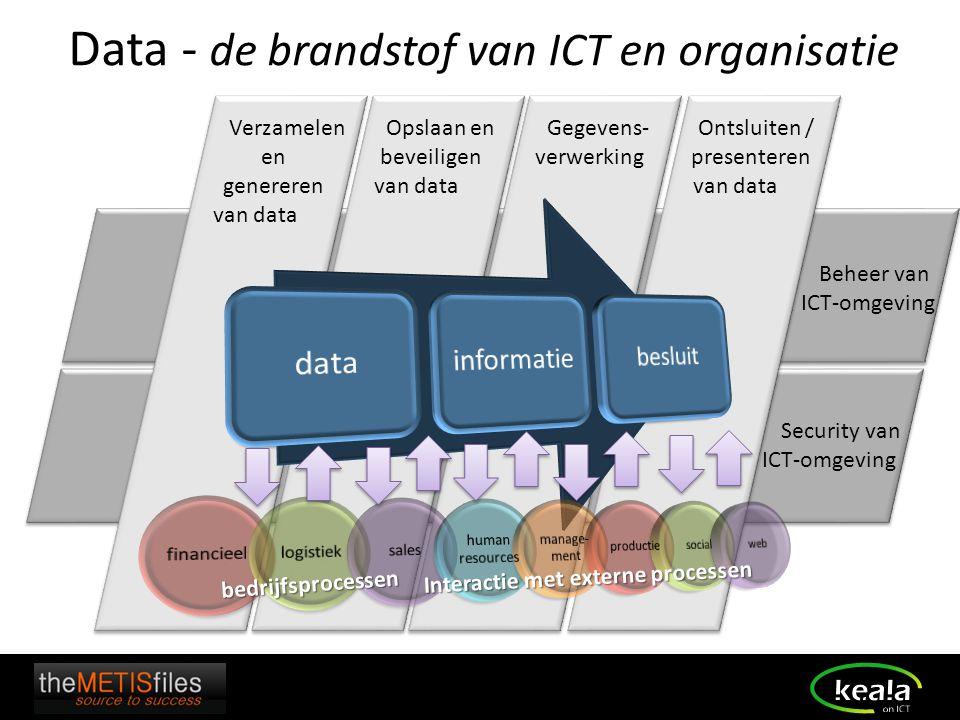 Data - de brandstof van ICT en organisatie Opslaan en beveiligen van data Gegevens- verwerking Verzamelen en genereren van data bedrijfsprocessen Onts