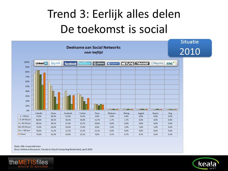 Trend 3: Eerlijk alles delen De toekomst is social Situatie 2010 Situatie 2010