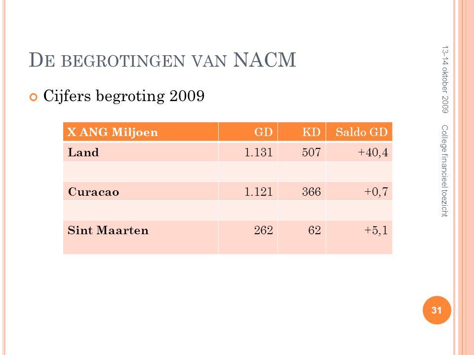D E BEGROTINGEN VAN NACM Cijfers begroting 2009 13-14 oktober 2009 31 College financieel toezicht X ANG Miljoen GDKDSaldo GD Land 1.131507+40,4 Curacao 1.121366+0,7 Sint Maarten 26262+5,1