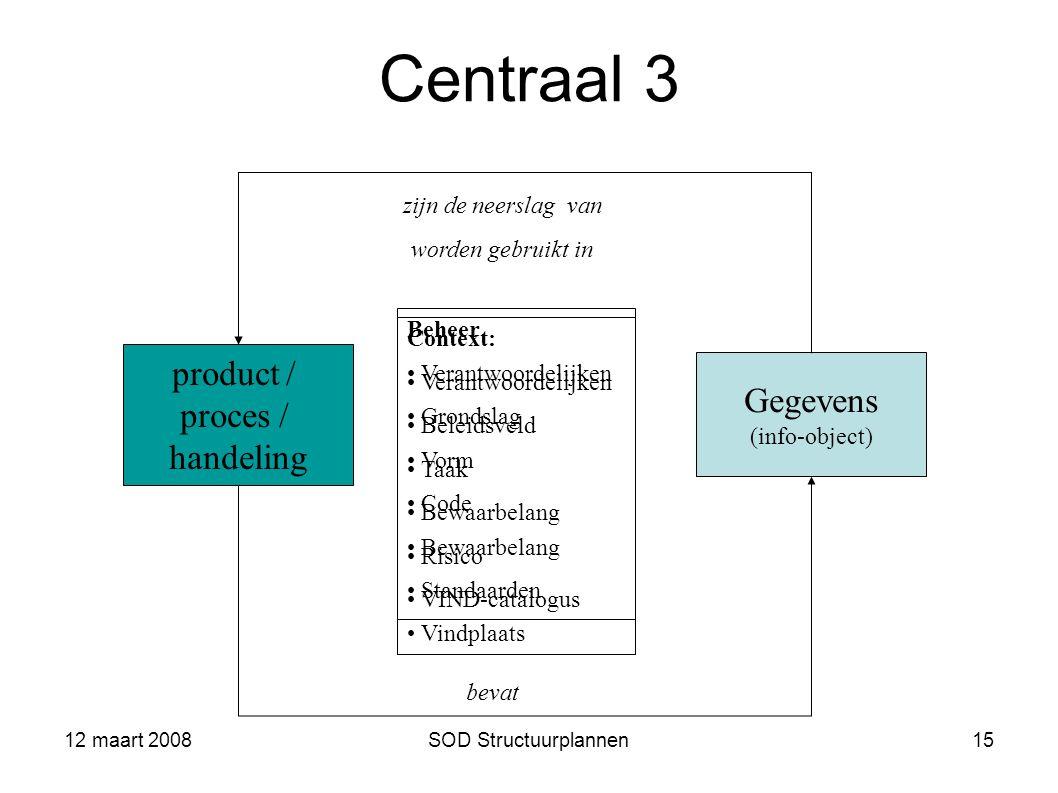 12 maart 2008SOD Structuurplannen15 Centraal 3 product / proces / handeling Gegevens (info-object) Context: Verantwoordelijken Beleidsveld Taak Bewaa