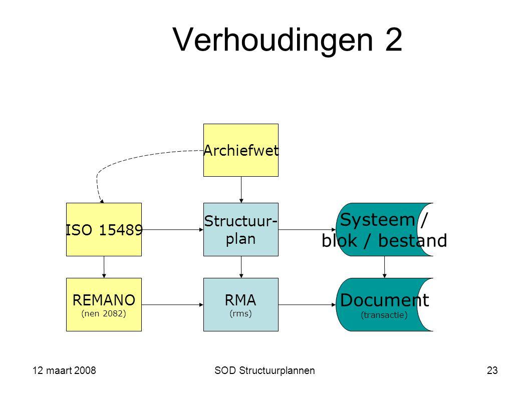 12 maart 2008SOD Structuurplannen23 Verhoudingen 2 ISO 15489 Archiefwet Structuur- plan RMA (rms) REMANO (nen 2082)  Systeem / blok / bestand Documen