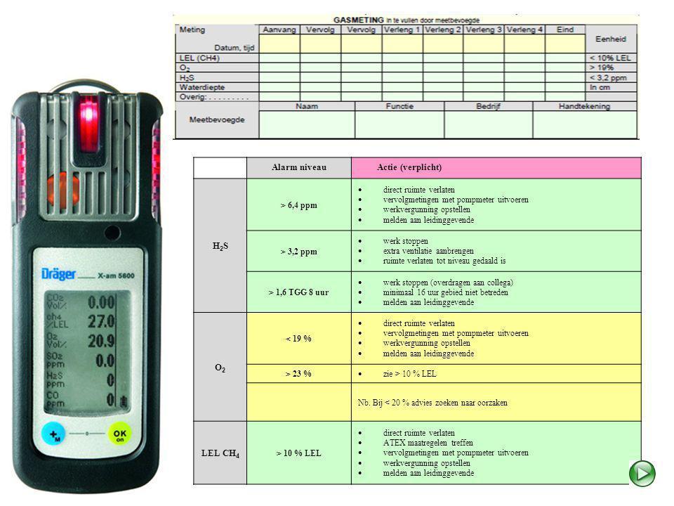 Alarm niveau Actie (verplicht) H2SH2S > 6,4 ppm  direct ruimte verlaten  vervolgmetingen met pompmeter uitvoeren  werkvergunning opstellen  melden