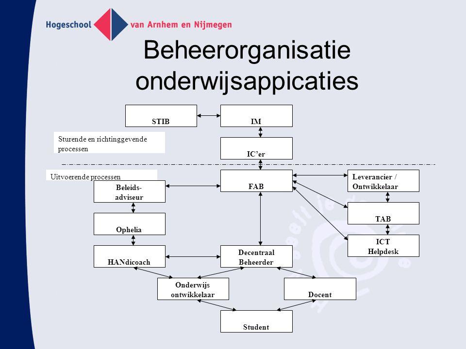 Beheerorganisatie onderwijsappicaties FAB Leverancier / Ontwikkelaar Beleids- adviseur IC'er IMSTIB Ophelia HANdicoach Decentraal Beheerder TAB ICT He