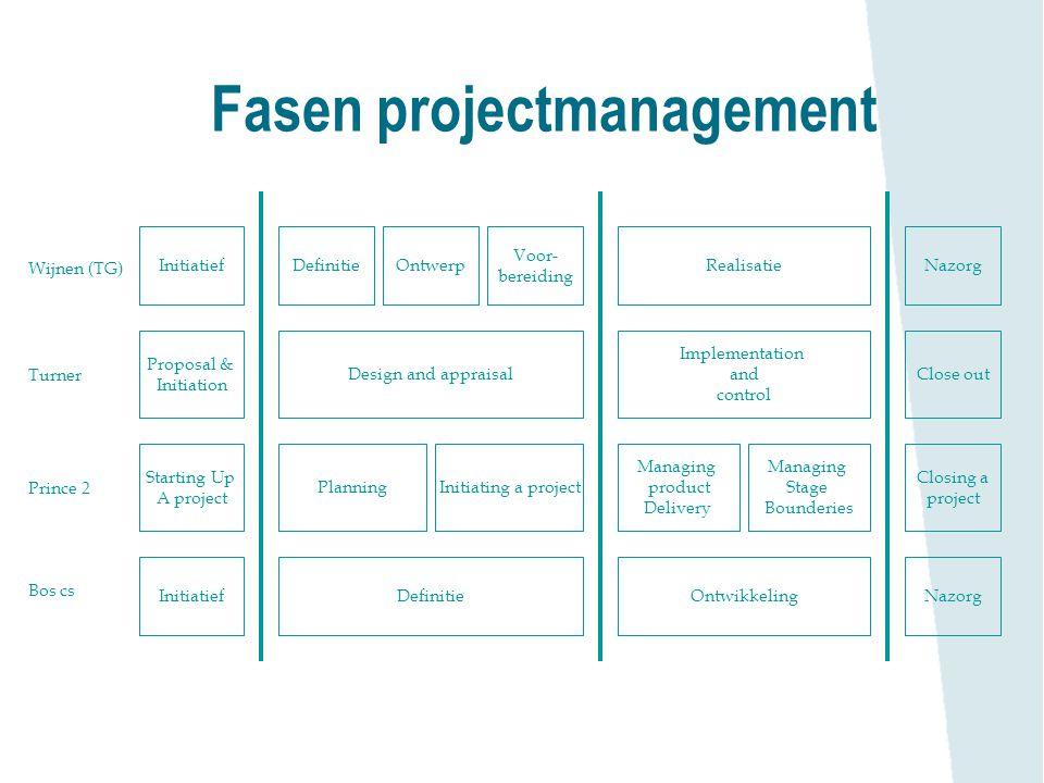 Wijnen (TG) Turner Prince 2 Fasen projectmanagement Bos cs InitiatiefRealisatieDefinitie Voor- bereiding OntwerpNazorg Proposal & Initiation Implement