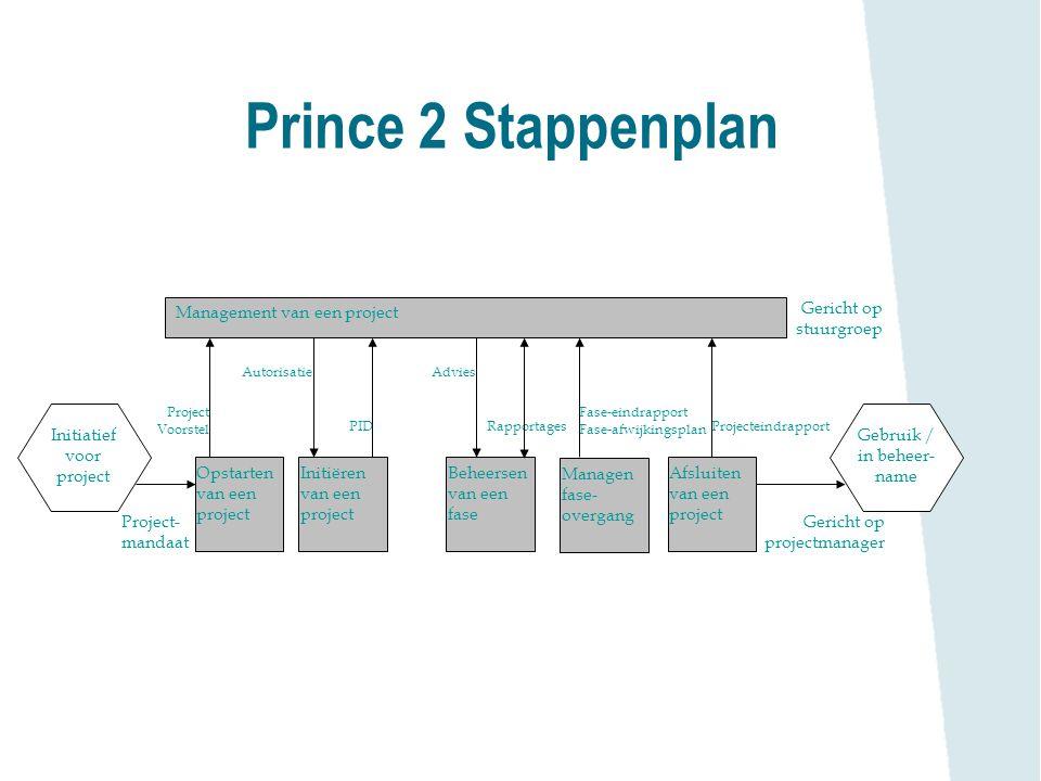Prince 2 Stappenplan Management van een project Opstarten van een project Initiëren van een project Beheersen van een fase Managen fase- overgang Afsl