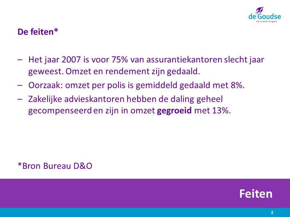 Feiten De feiten* –Het jaar 2007 is voor 75% van assurantiekantoren slecht jaar geweest.