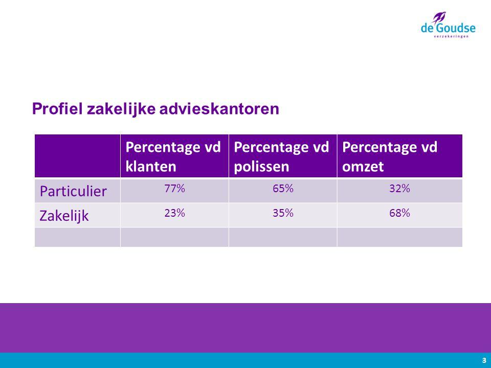 Percentage vd klanten Percentage vd polissen Percentage vd omzet Particulier 77%65%32% Zakelijk 23%35%68% 3 Profiel zakelijke advieskantoren