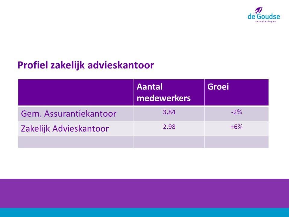 Profiel zakelijk advieskantoor Aantal medewerkers Groei Gem.