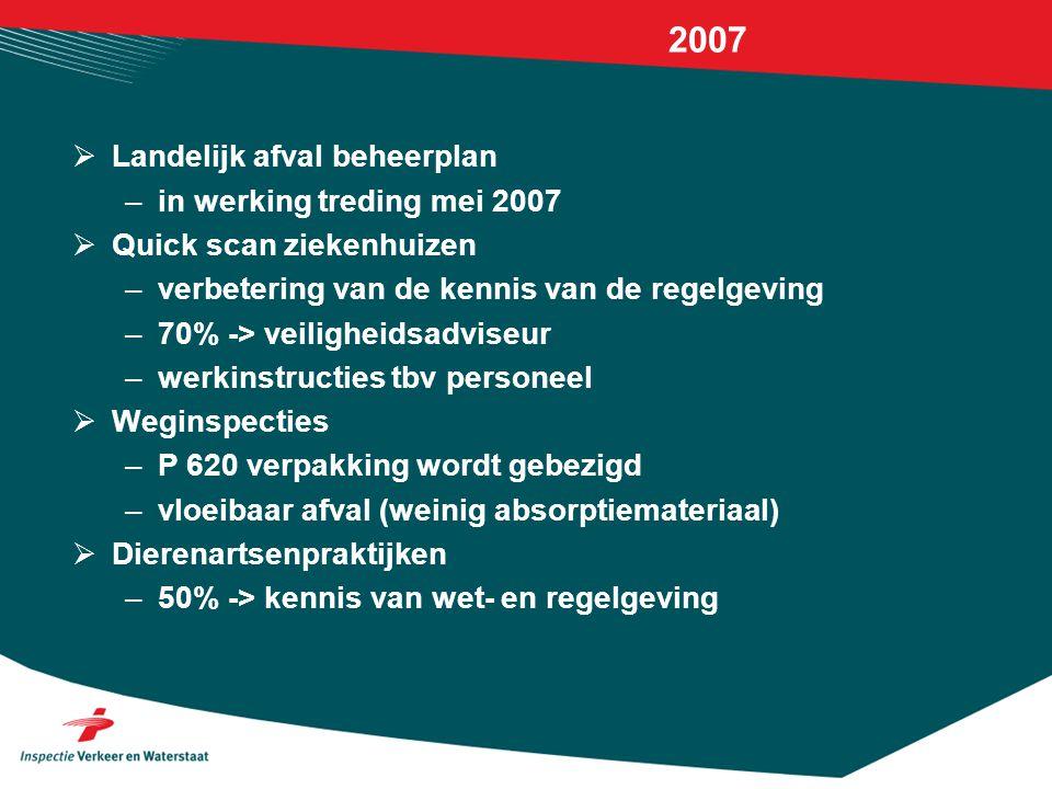 2007  Landelijk afval beheerplan –in werking treding mei 2007  Quick scan ziekenhuizen –verbetering van de kennis van de regelgeving –70% -> veiligh