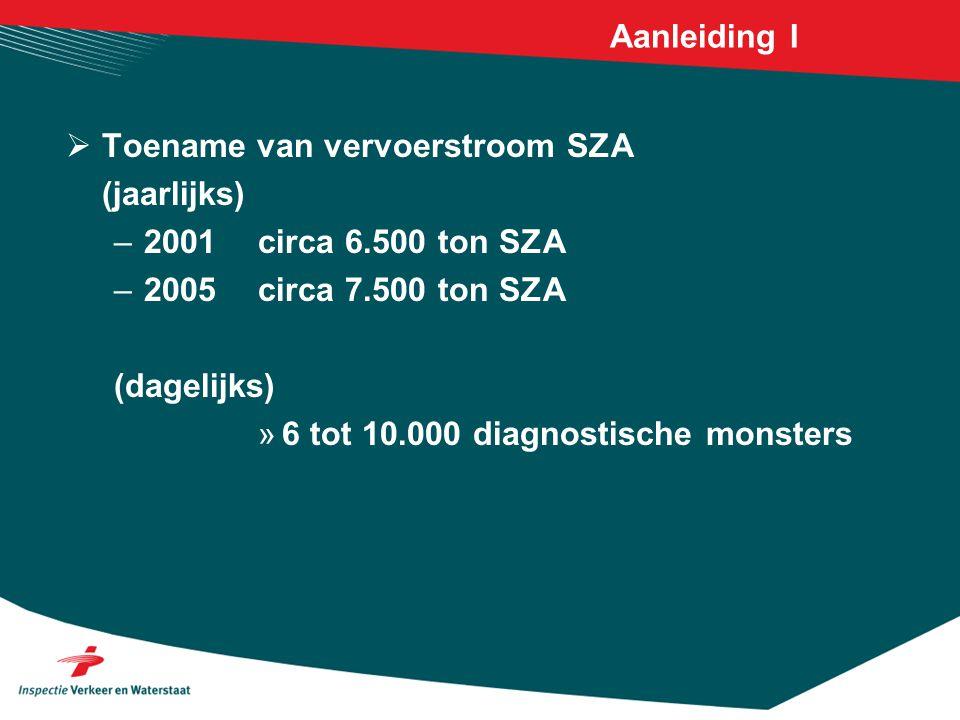 Aanleiding I  Toename van vervoerstroom SZA (jaarlijks) –2001 circa 6.500 ton SZA –2005circa 7.500 ton SZA (dagelijks) »6 tot 10.000 diagnostische mo