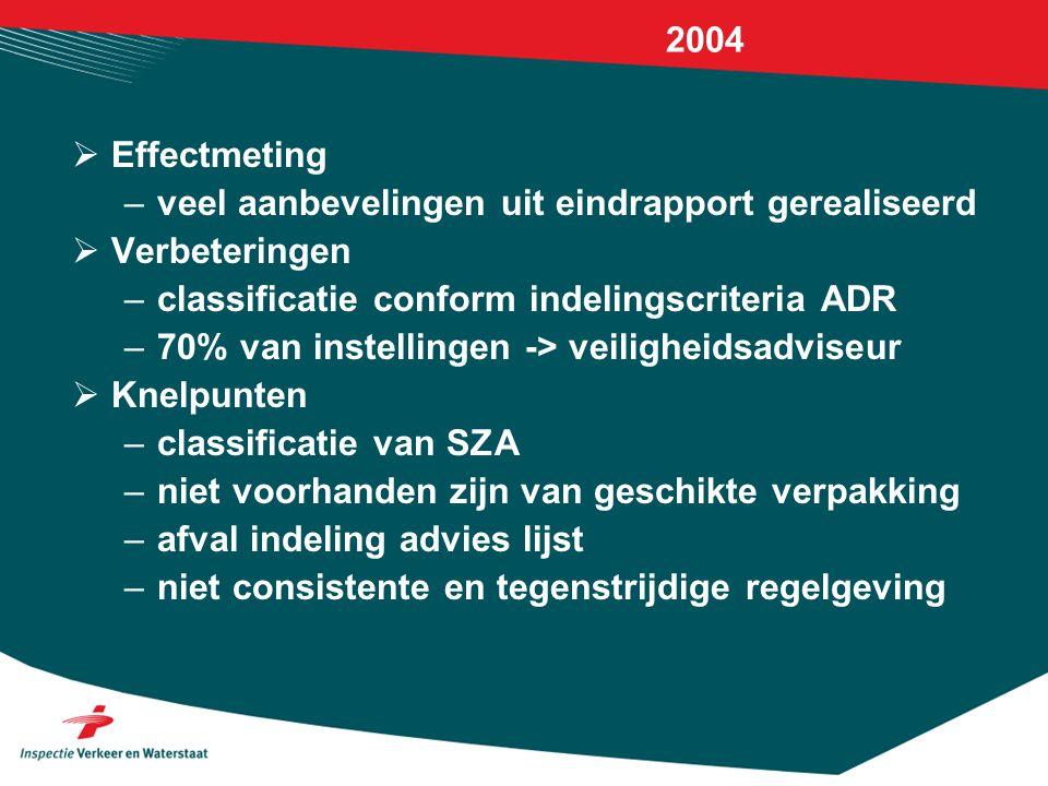 2004  Effectmeting –veel aanbevelingen uit eindrapport gerealiseerd  Verbeteringen –classificatie conform indelingscriteria ADR –70% van instellinge