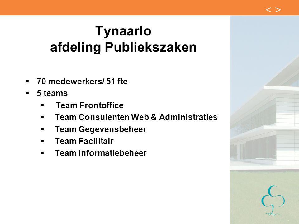 Tynaarlo afdeling Publiekszaken  70 medewerkers/ 51 fte  5 teams  Team Frontoffice  Team Consulenten Web & Administraties  Team Gegevensbeheer 