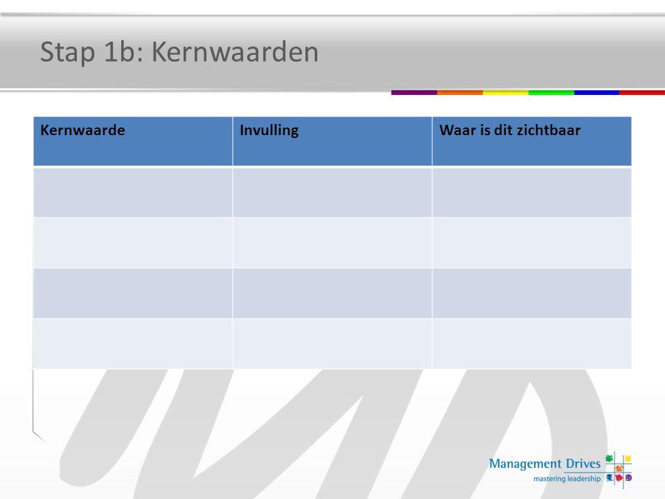 Stap 1b: Kernwaarden KernwaardeInvullingWaar is dit zichtbaar