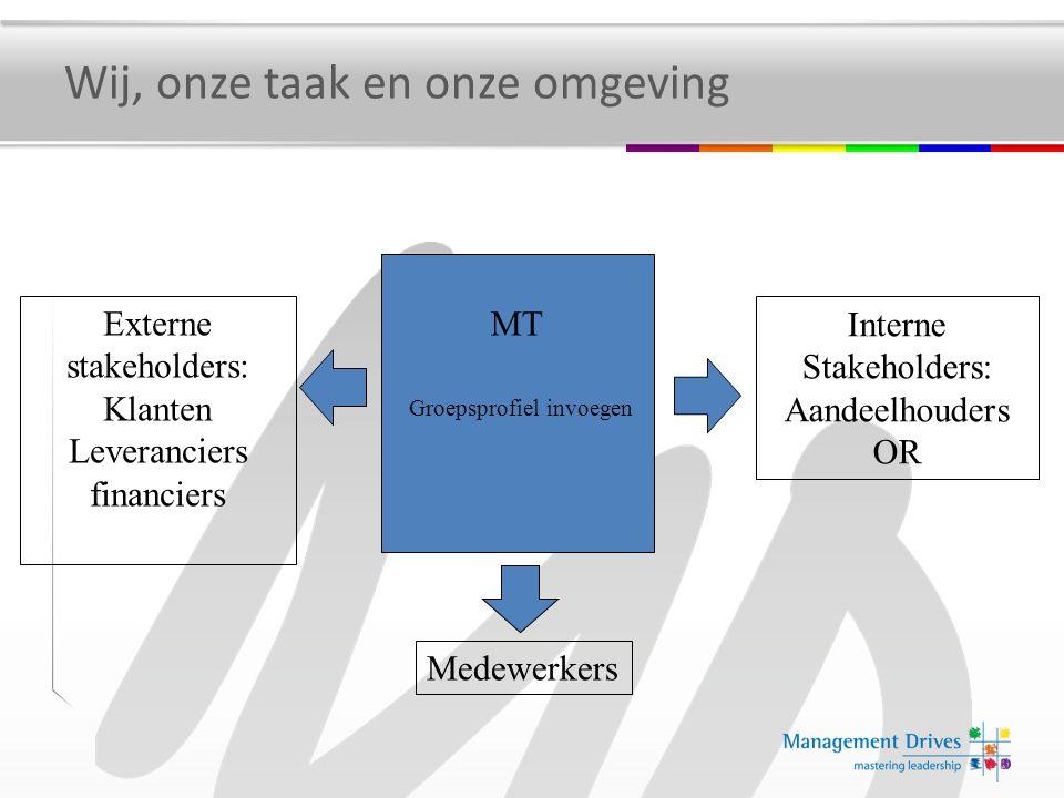Medewerkers Externe stakeholders: Klanten Leveranciers financiers Interne Stakeholders: Aandeelhouders OR MT Groepsprofiel invoegen Wij, onze taak en