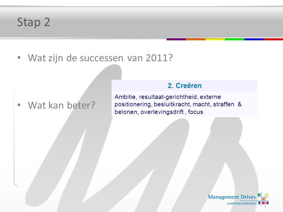 Stap 2 Wat zijn de successen van 2011? Wat kan beter? 2. Creëren Ambitie, resultaat-gerichtheid, externe positionering, besluitkracht, macht, straffen