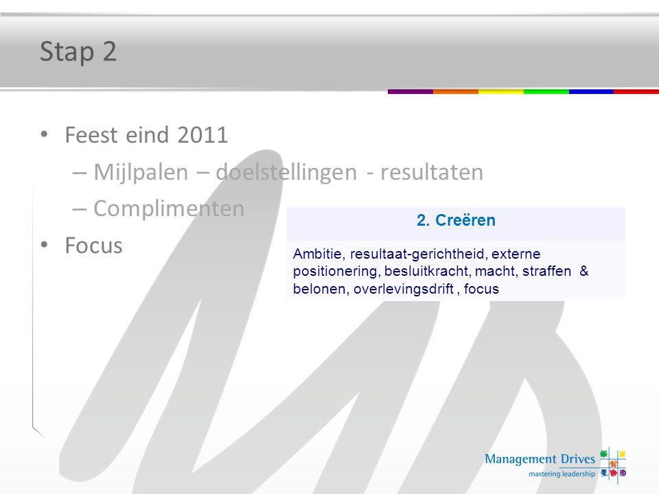 Stap 2 Feest eind 2011 – Mijlpalen – doelstellingen - resultaten – Complimenten Focus 2. Creëren Ambitie, resultaat-gerichtheid, externe positionering