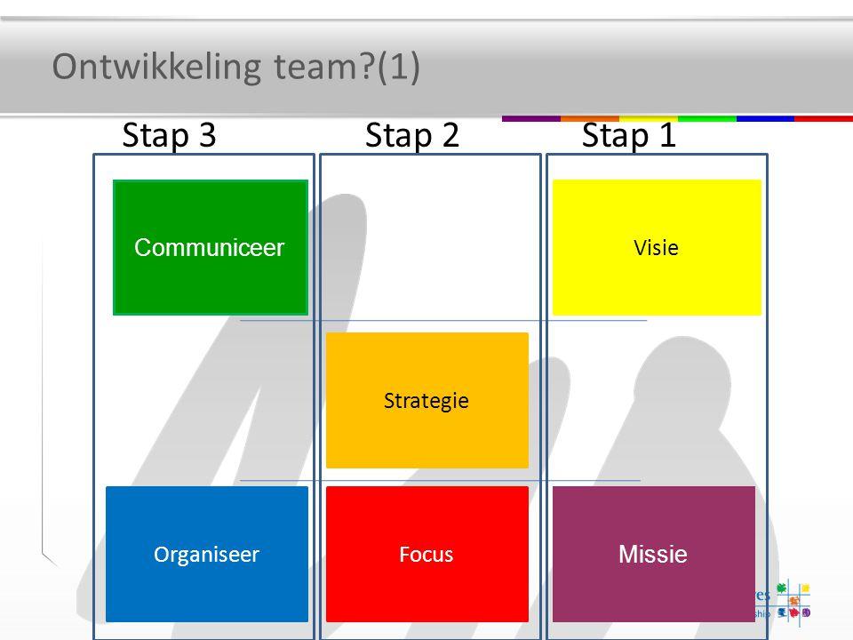 Visie Missie Strategie Focus Communiceer Organiseer Stap 1Stap 2Stap 3 Ontwikkeling team?(1)