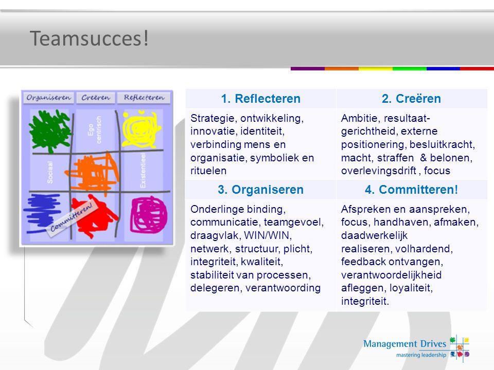 Teamsucces! 1. Reflecteren2. Creëren Strategie, ontwikkeling, innovatie, identiteit, verbinding mens en organisatie, symboliek en rituelen Ambitie, re